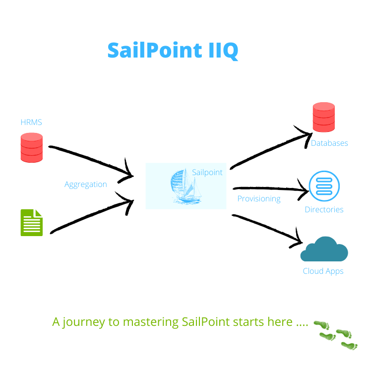 Learn How to set up SailPoint project from scratch